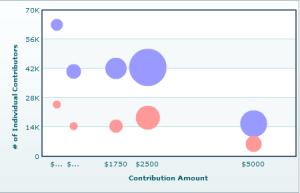 Romney campaign graph
