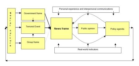 Terrorism Flow Chart