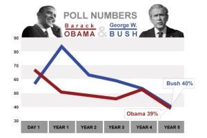 da59d181-d9a2-48ba-bccf-503f6e215d33_chart_bush_obama_ratings-1
