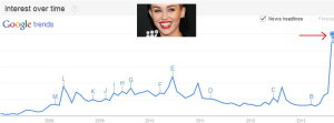 google-trends-miley-cyrus